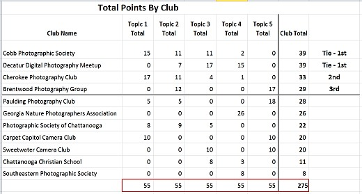 NG3C-Total-Points-by-Club